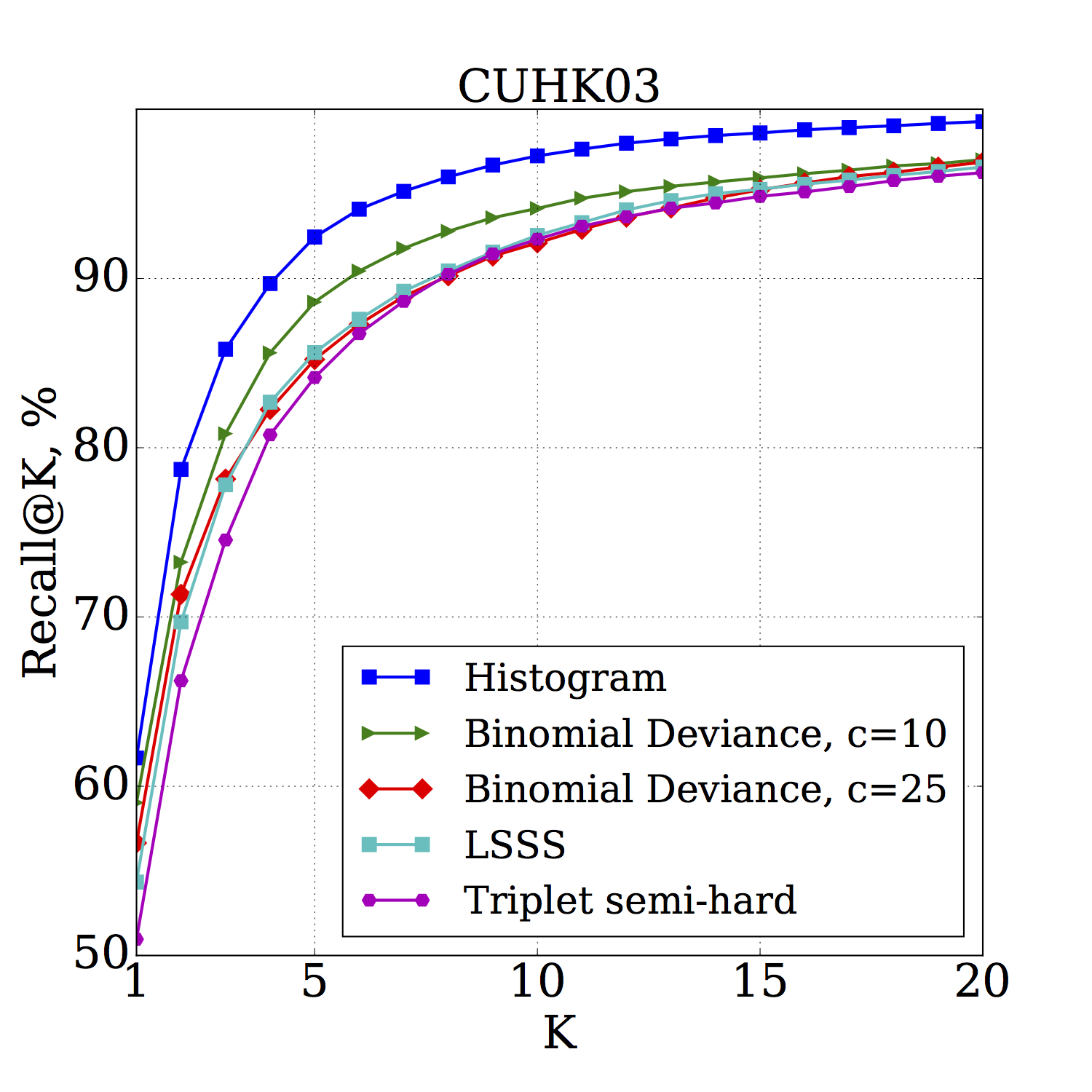 Skoltech Computer Vision | Learning Deep Embeddings With Histogram Loss