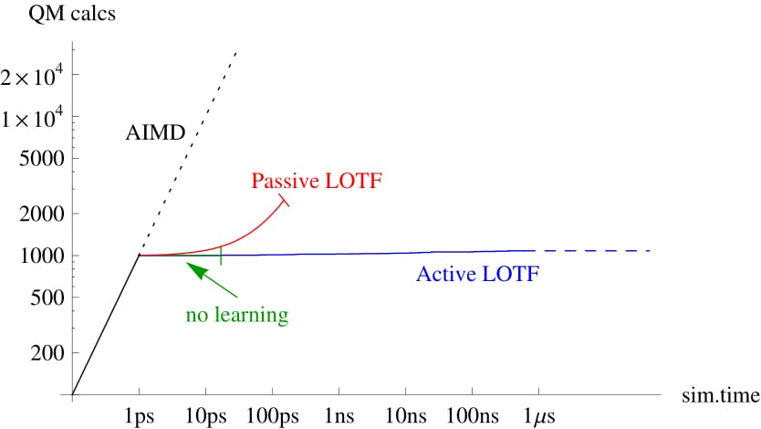 Skoltech multiscale modelling machine learning interatomic potentials comparison of ab initio molecular dynamics aimd with no learning md passive ccuart Choice Image