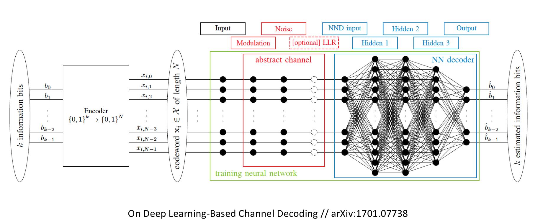 Skoltech Applied Information Theory group | Deep Neural